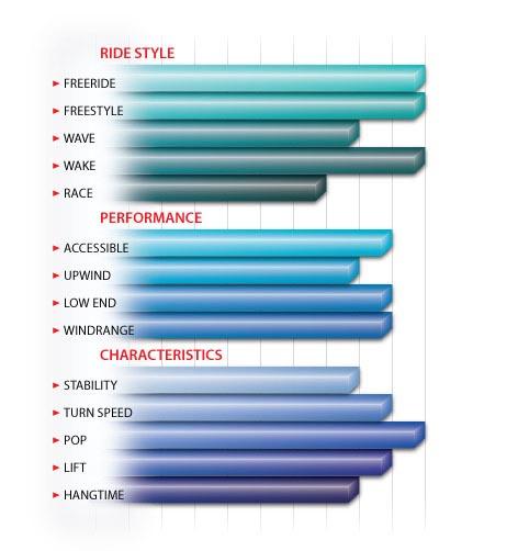 Peter Lynn Hook performance chart 01