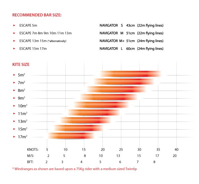 Peter Lynn Hook performance chart 02