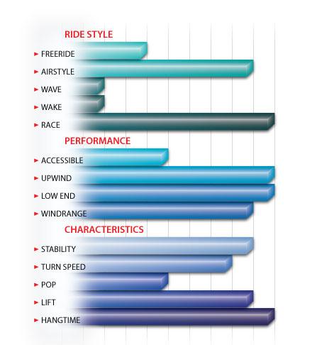 Peter Lynn Aero V2 characteristics
